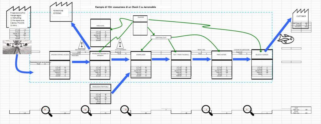 Esempio di mappatura Value Stream Mappinf Advento consulting